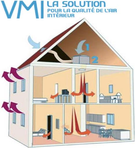 ISOL'INSIDE, installation VMC, pose VMI