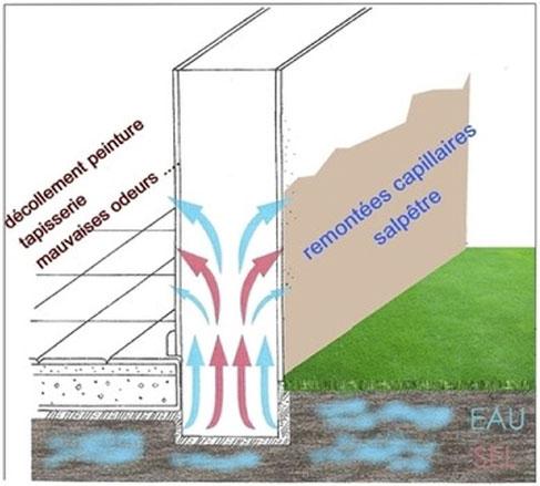ISOL'INSIDE, traitement des remontées capillaires